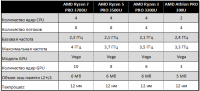 AMD анонсировала новые процессоры линейки Ryzen PRO