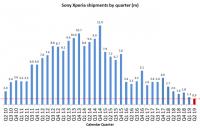 Производство смартфонов Sony побило очередной антирекорд