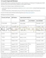 Android 10 станет обязательным с 31 января 2020 года