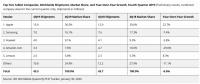 Продажи планшетов показывают отрицательную динамику.