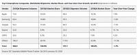 Мировые продажи смартфонов в четвертом квартале