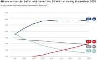 К 2025 году сети 5G будут составлять 20% от всех сетей связи