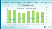 Рынок электроавтомобилей в Европе вырос на 52%