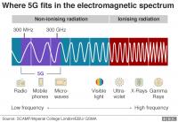 Ученые подтвердили, что стандарт связи 5G безопасен
