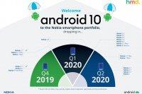 HMD Global обновила график выхода Android 10 для смартфонов Nokia