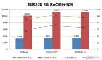 Процессор Huawei Kirin 820 5G будет мощнее, чем Kirin 980