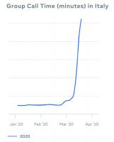 Facebook сообщает о 50% росте использования сервисов компании