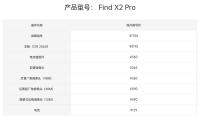 Опубликованы цены на ремонт флагманского смартфона Oppo Find X2