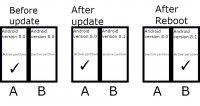 В Android 11 система бесшовных обновлений будет обязательной