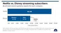 Disney Plus увеличила базу подписчиков до 54.5 млн