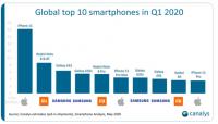 Названы самые популярные модели смартфонов в первом квартале 2020 года