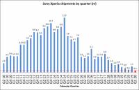 Поставки смартфонов Sony достигли рекордного минимума