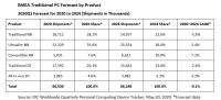 Пандемия способствует росту поставок компьютеров в текущем квартале