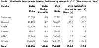 Глобальные поставки смартфонов снизились на 20%