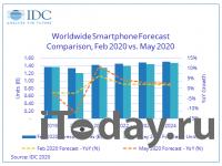 Мировые поставки смартфонов в этом году сократятся на 11.9%