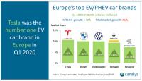 Продажи электромобилей в Европе выросли на 72%