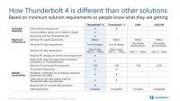 Intel поделилась подробностями об интерфейсе Thunderbolt 4