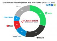 Пандемия ускорила рост рынка потоковой музыки