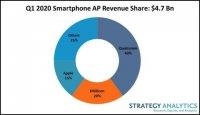 Мировой рынок мобильных процессоров показал рост выручки благодаря развитию 5G