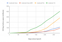 Android 10 поставила рекорд по темпам распространения среди всех открытых ОС