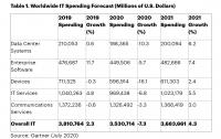 Расходы на IT сократятся на 7.3% в текущем году