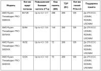 AMD анонсировала новую линейку процессоров – Ryzen Threadripper PRO