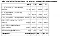 Доходы облачных сервисов вырастут на 6.3% в 2020 году.