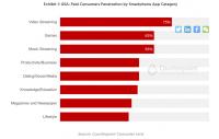 Покупка видеоконтента составляет основную часть расходов мобильных пользователей в США