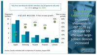Мировые поставки планшетов выросли на 26%