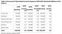 Глобальные государственные расходы на IT сохранятся на уровне прошлого года