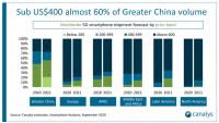 Продажи смартфонов 5G в 2020 году составят 278 млн устройств