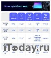 Samsung представил четыре новых датчика изображения