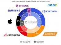 Qualcomm лидировал во втором квартале на рынке процессоров