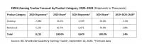 Рынок игровых компьютеров в регионе EMEA вырос во втором квартале на 33%