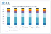 70% смартфонов, проданных в 2020 году, будут стоить меньше $400