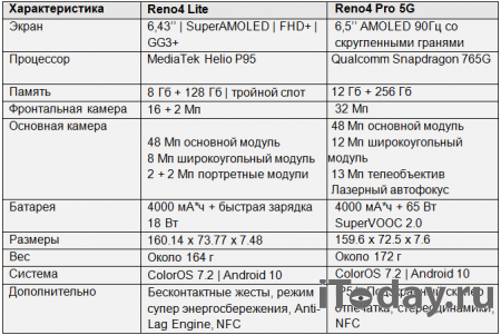 OPPO в России презентовала новые смартфоны Reno4 Lite и Reno4 Pro 5G