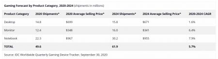 Мировые поставки игровых ПК вырастут на 16% в текущем году