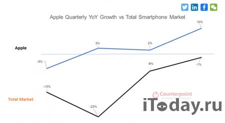 Apple удастся продемонстрировать опережающие рынок продажи в 2020 году