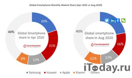 Доля Samsung на рынке смартфонов выросла до 22%