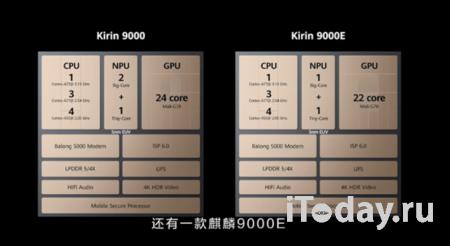 Представлены новые процессоры Huawei Kirin 9000 и 9000E