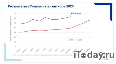 Сентябрьские продажи e-commerce превзошли предыдущий майский рекорд
