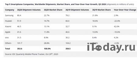 Samsung лидирует по поставкам смартфонов в третьем квартале текущего года