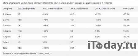 В третьем квартале в Китае продано 84.8 млн смартфонов