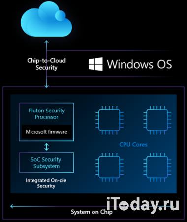 AMD и Microsoft представили процессор Microsoft Pluton Security