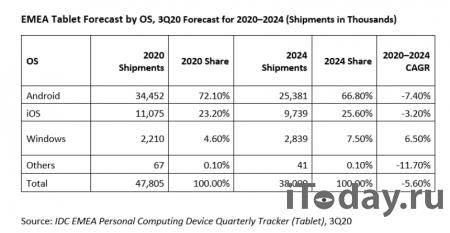 Рынок планшетов в регионе EMEA показал самый большой годовой рост с 2013 года
