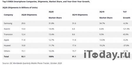 Рынок смартфонов в регионе EMEA вернулся к росту