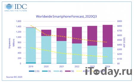 В предпраздничный квартал рынок смартфонов будет расти