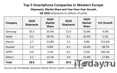 Xiaomi и OPPO показывают рекордный рост в Западной Европе