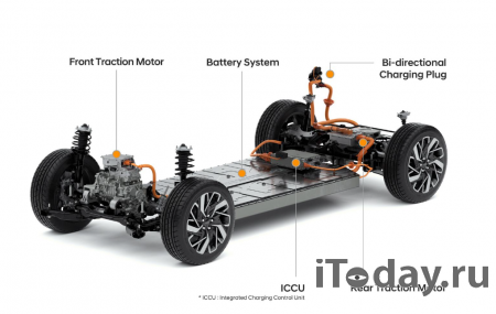 Hyundai работает над созданием новой платформы для электромобилей