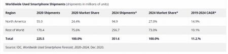 Рынок подержанных смартфонов составил 225 млн в 2020 году